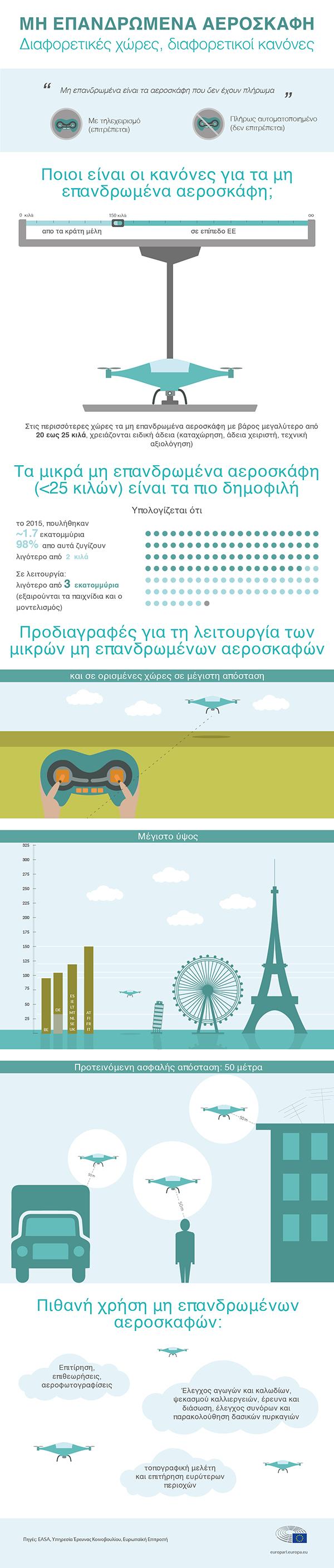 αλλαγές στους ευρωπαϊκούς κανόνες ασφαλείας για τα drones